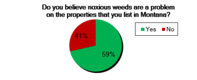 Pie chart showing what percent of people think noxious weeds are a problem in Montana